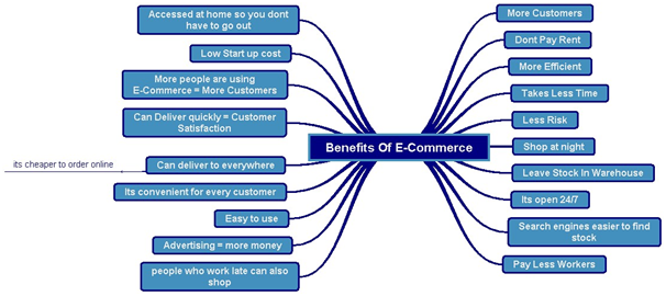 the-benefits-of-e-commerce