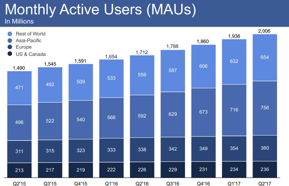 Facebooks benefits